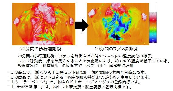 紳士服のAOKI(アオキ)が販売する空調服「クーラーベスト」の冷却効果の実験結果を紹介している図